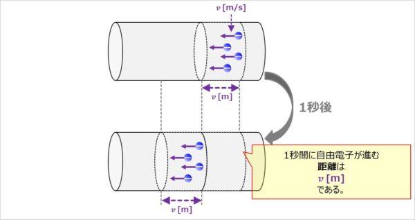 【I=envS】1秒間に自由電子が進む距離を求める