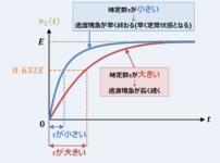 【RC回路の時定数】計算方法や式などを詳しく解説!