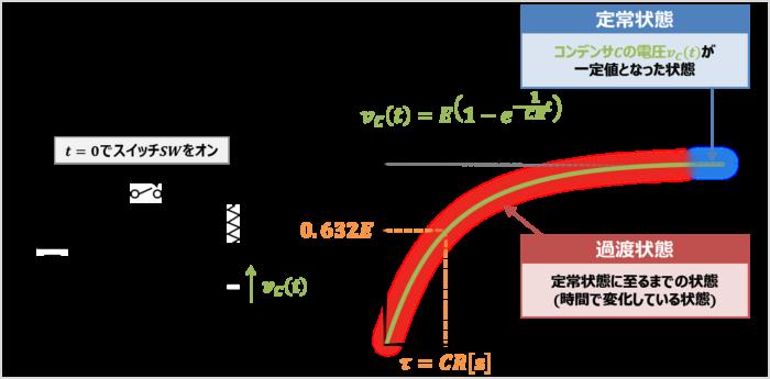 【RC回路の時定数】過渡状態と定常状態