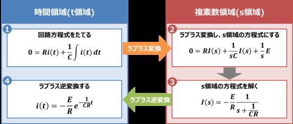 【RC放電回路】『ラプラス変換』による解き方