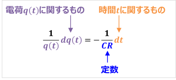 【RC放電回路】『微分方程式』の解き方