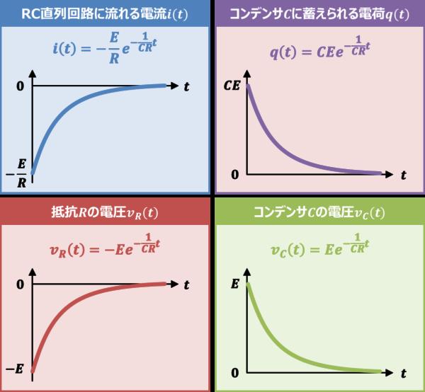 【RC放電回路】『過渡現象』の式とグラフ