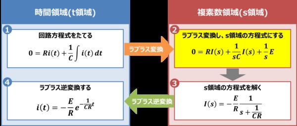 【RC放電回路】ラプラス変換し、s領域の方程式にする