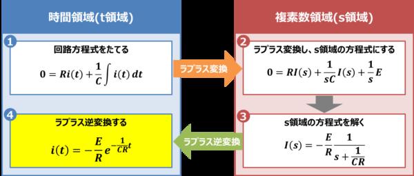 【RC放電回路】ラプラス逆変換する