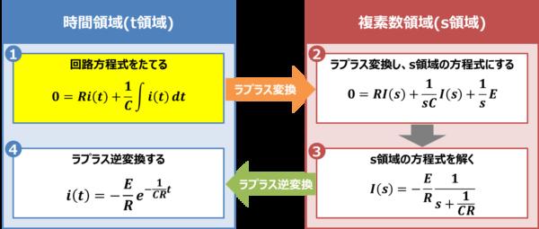 【RC放電回路】回路方程式をたてる