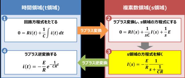 【RC放電回路】s領域の方程式を解く