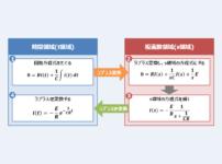 【RC放電回路のラプラス変換】『過渡現象』の解き方!