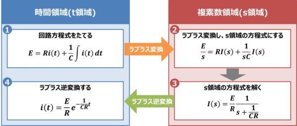 【RC直列回路】『ラプラス変換』による解き方