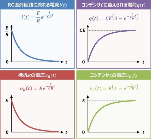 【RC直列回路】『過渡現象』の式とグラフ