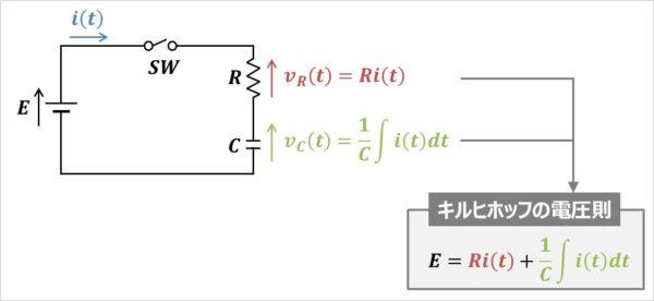 【RC直列回路】キルヒホッフの法則