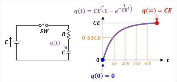 【RC直列回路】コンデンサCに蓄えられる電荷q(t)のグラフ