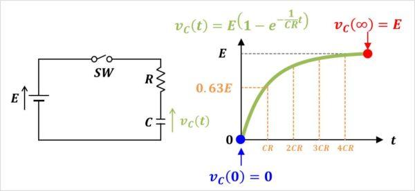 【RC直列回路】コンデンサCの電圧VC(t)のグラフ