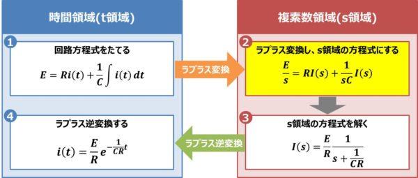 【RC直列回路】ラプラス変換し、s領域の方程式にする