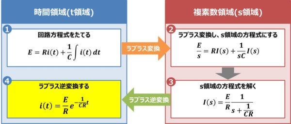 【RC直列回路】ラプラス逆変換する