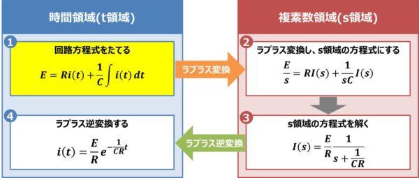【RC直列回路】回路方程式をたてる