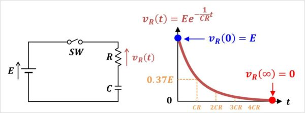 【RC直列回路】抵抗Rの電圧VR(t)のグラフ