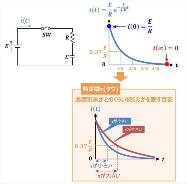 【RC直列回路】電流i(t)のグラフ
