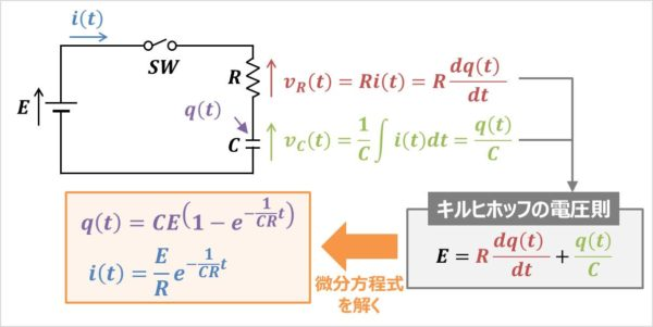 【RC直列回路】電流i(t)の求め方