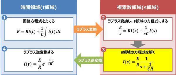 【RC直列回路】s領域の方程式を解く