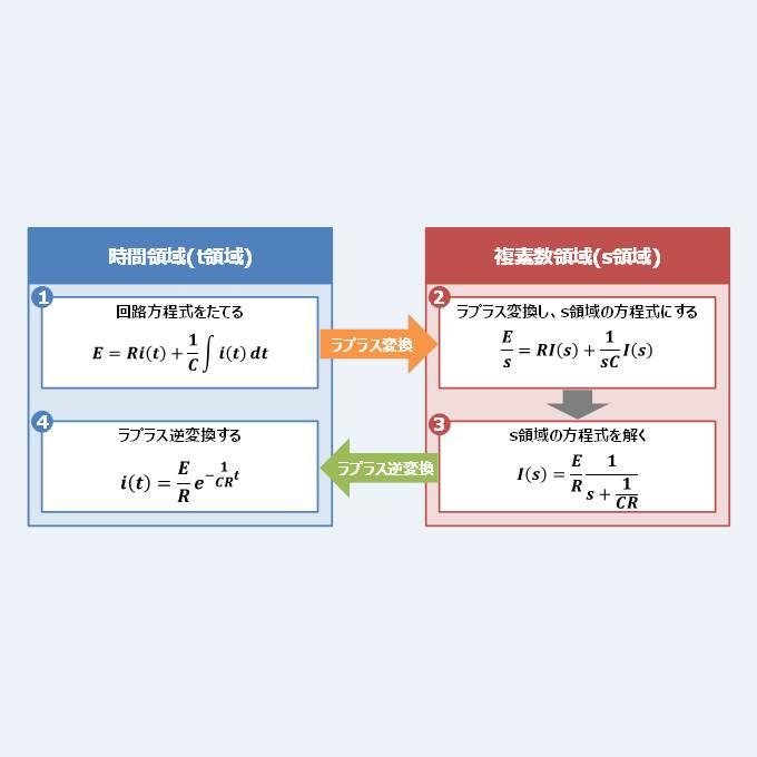 【RC直列回路のラプラス変換】『過渡現象』の解き方!