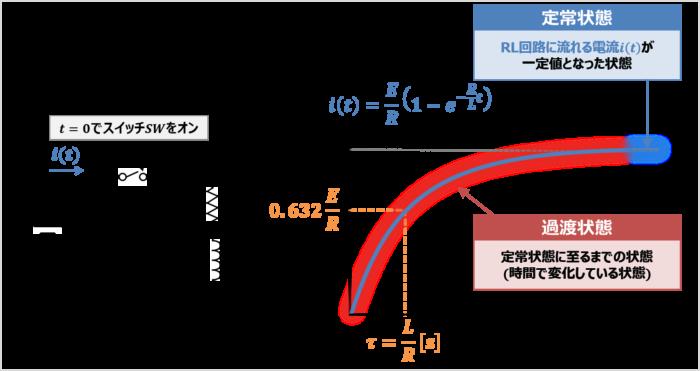 【RL回路の時定数】過渡状態と定常状態