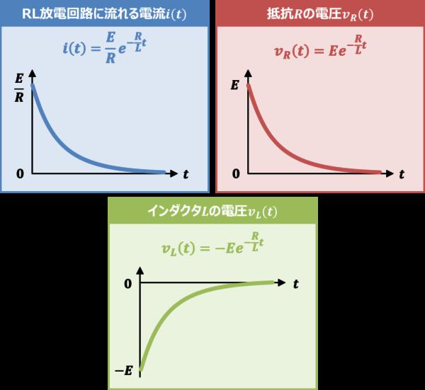 【RL放電回路】『過渡現象』の式とグラフ