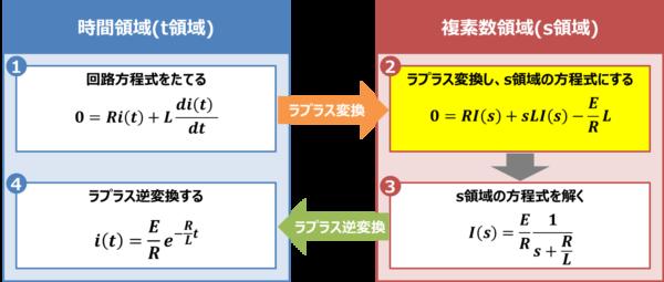 【RL放電回路】ラプラス変換し、s領域の方程式にする