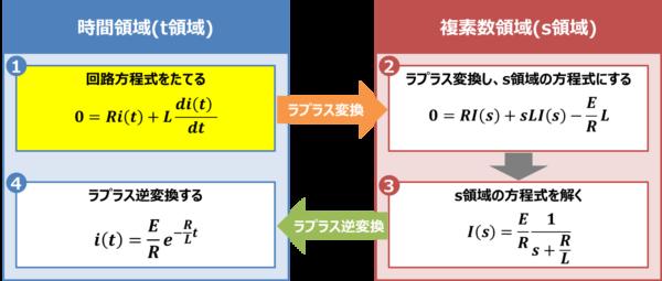 【RL放電回路】回路方程式をたてる