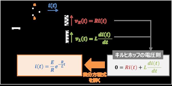 【RL放電回路】電流の求め方