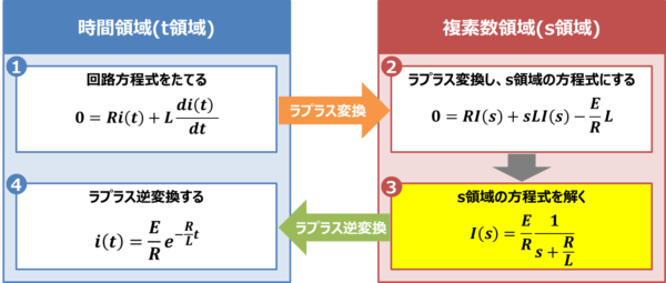 【RL放電回路】s領域の方程式を解く
