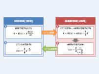 【RL放電回路のラプラス変換】『過渡現象』の解き方!