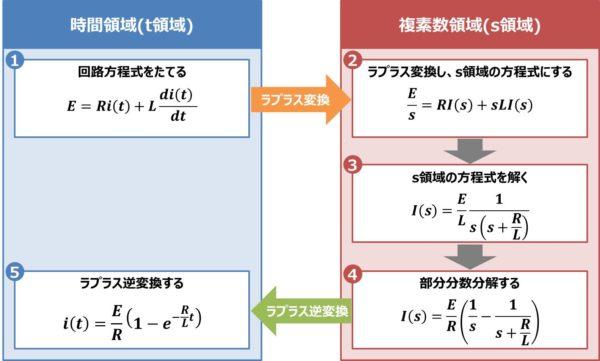 【RL直列回路】『ラプラス変換』による解き方