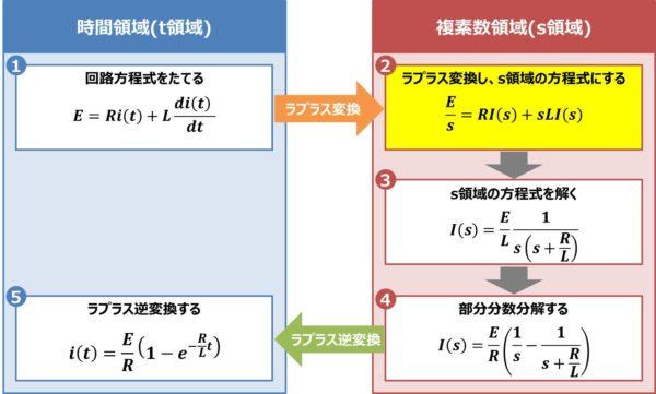 【RL直列回路】ラプラス変換し、s領域の方程式にする