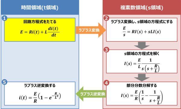 【RL直列回路】回路方程式をたてる