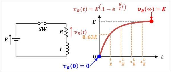 【RL直列回路】抵抗Rの電圧のグラフ