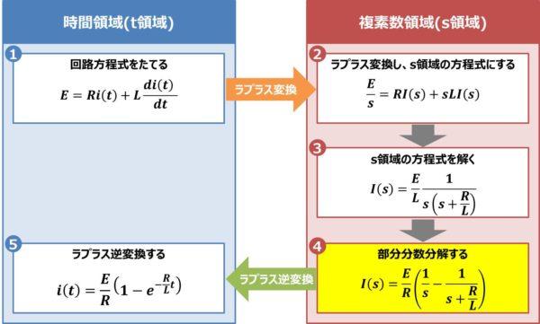 【RL直列回路】部分分数分解する