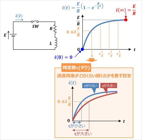 【RL直列回路】電流のグラフ