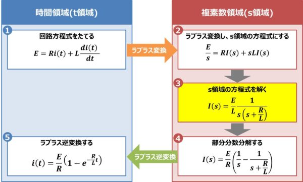 【RL直列回路】s領域の方程式を解く