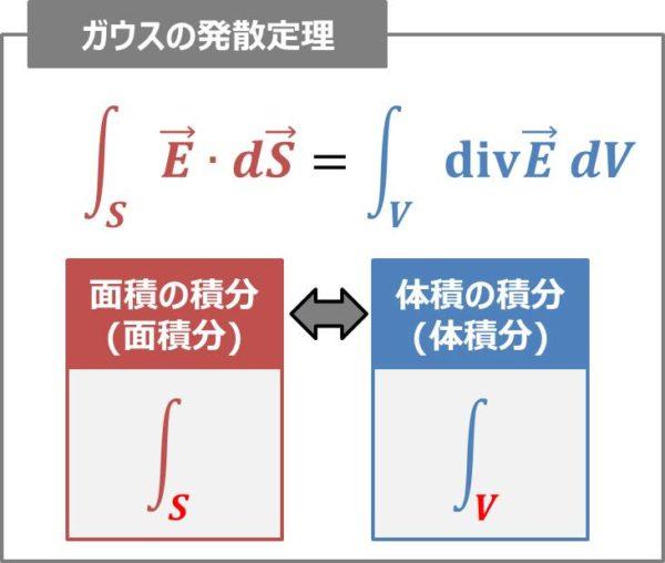 ガウスの発散定理とは