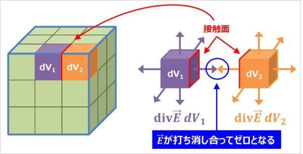 ガウスの発散定理の公式の意味02