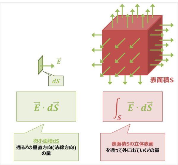 ガウスの発散定理の公式の意味03