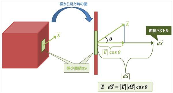 ガウスの発散定理の公式の意味04