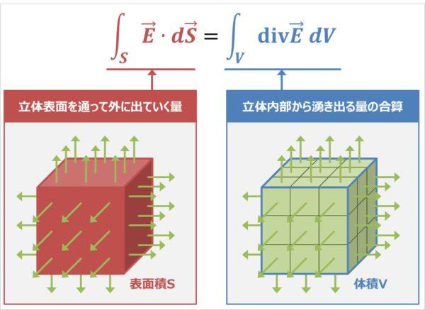 ガウスの発散定理の意味