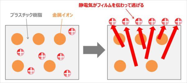 持続型帯電防止タイプ(半永久帯電防止タイプ、非添加タイプ)