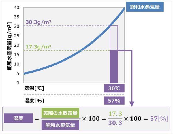 湿度の計算