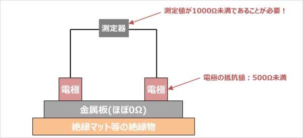 表面抵抗値の測定に使用する電極