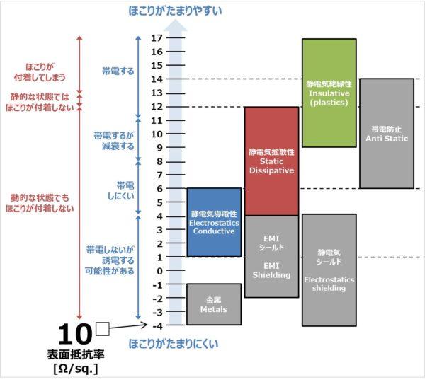 表面抵抗率の分類