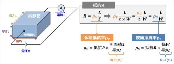 表面抵抗率の式の導出方法