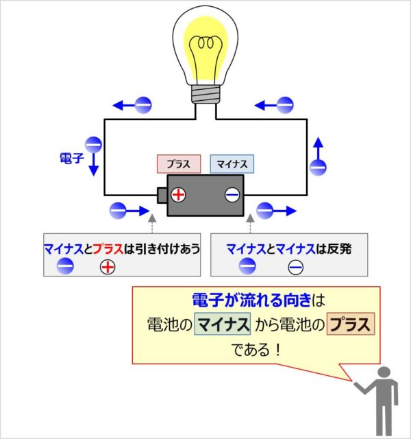 電子の発見と電子の向き
