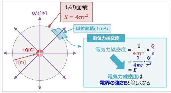 電気力線密度とは